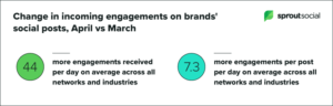 As Sprout Social shows 7.3x increase in engagements per post in April 2020 versus March 2020